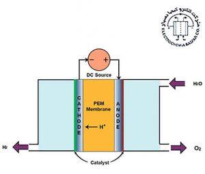 غشای نفیون در الکترولیز آب جهت نولید هیدروژن