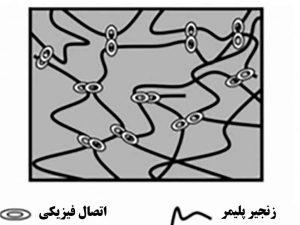 ژل های فیزیکی ، پیوندهای غیر کووالانسی از زنجیره های پلیمری