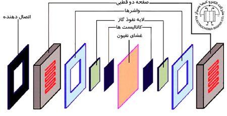 پیل سوختی، یکی از مهم ترین کاربردهای غشای نفیون