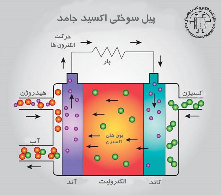 ساختار و اجزای اصلی تشکیلدهنده یک پیل سوختی اکسید جامد
